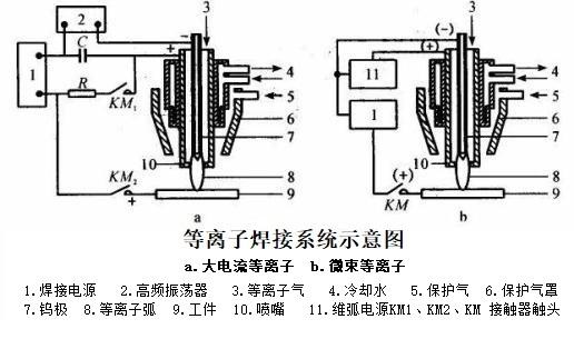 等离子弧焊焊接