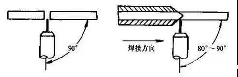 平面仰焊时焊枪的角度与位置