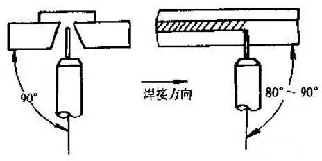 有垫板时仰焊的焊枪角度与位置