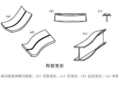 手工电弧焊缺陷