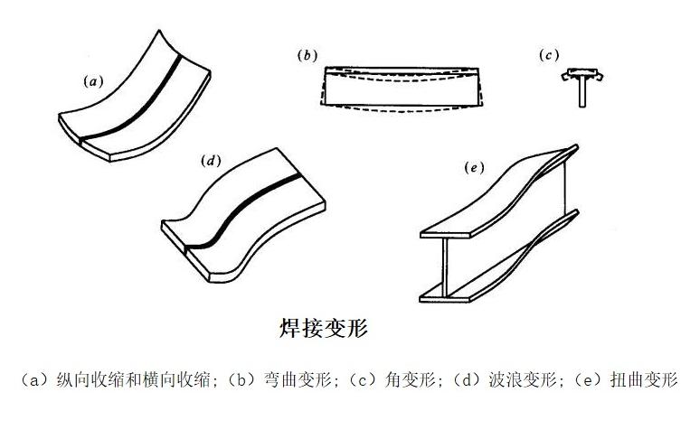 手工电弧焊变形