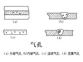 手工电弧焊气孔