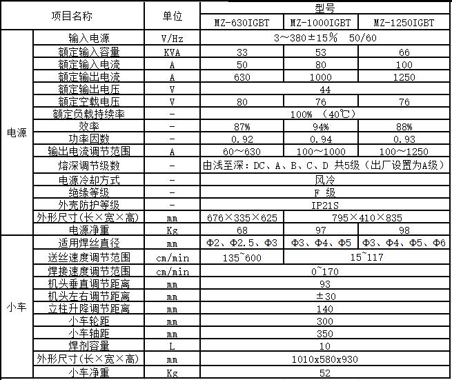 MZ-1000 1250IGBT参数
